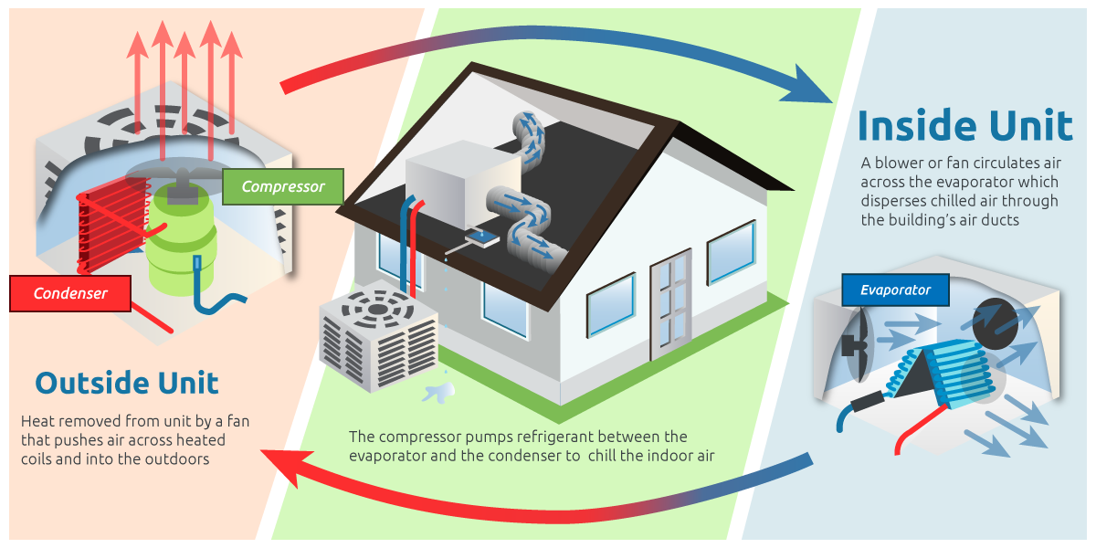 Air conditioning relies upon two natural processes, evaporation and condensation, for their cooling and heat releasing properties.