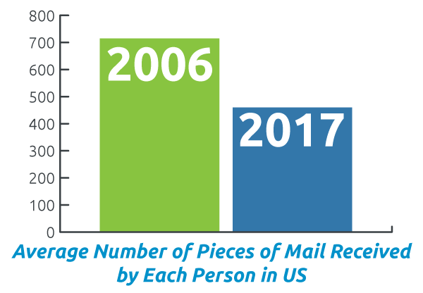 A comparison of the two years (2006 and 2017) and the average number of pieces of mail each person received per year.