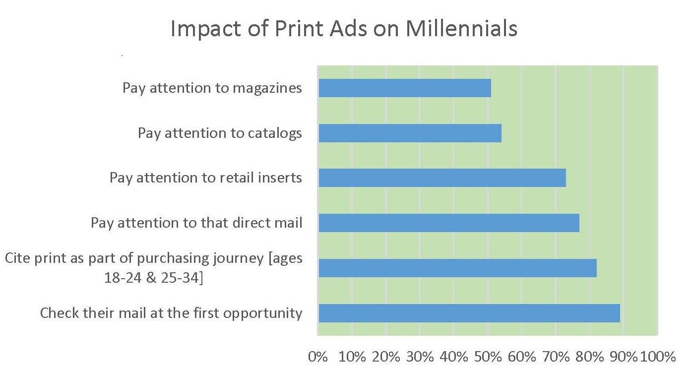 Print Marketing to Millennials: Break the Ice