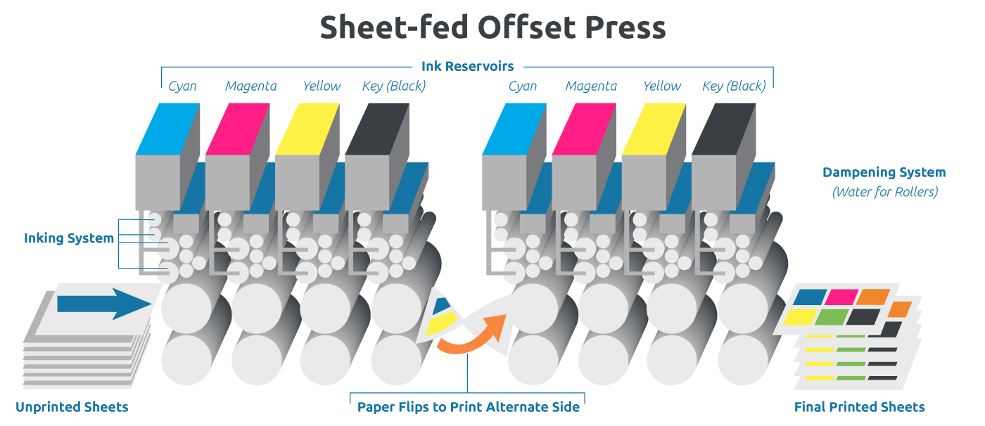 Meet The Press The Past Present And Future Of Commercial Printing