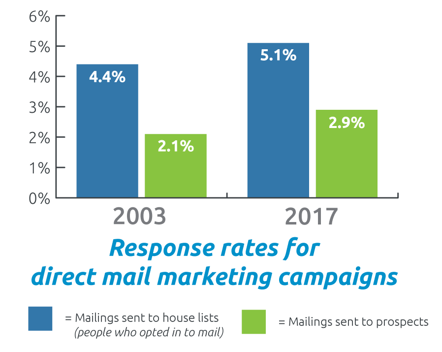 A graph showing how response rates to direct mail marketing campaigns have increased despite a decrease in overall mail usage.