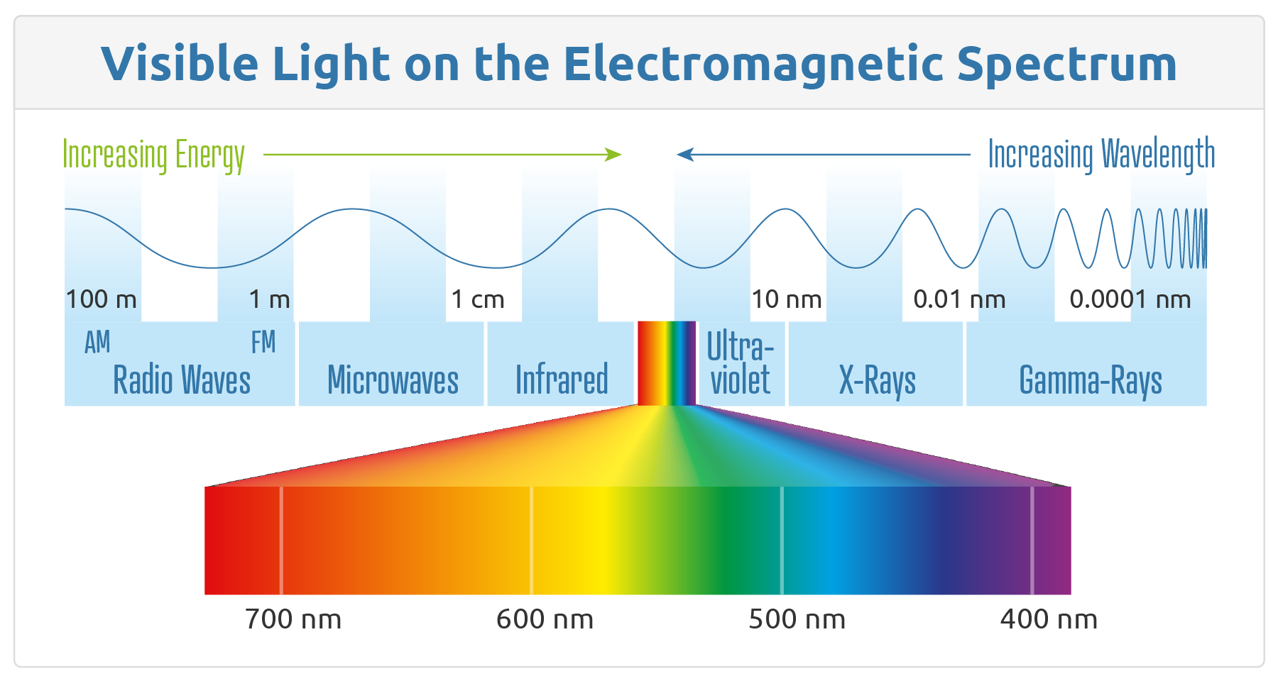 Visible light on the Electromagnetic Spectrum, showing how only a small portion is visible like colors in print or digital applications.